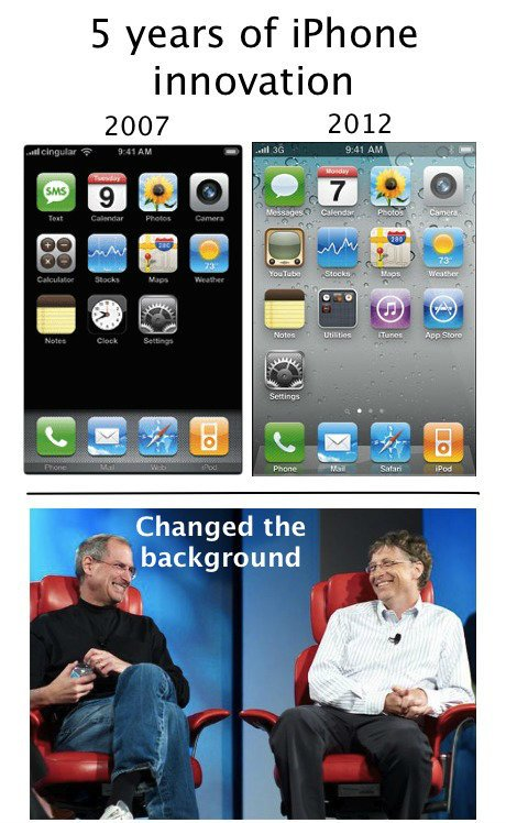 iPhone Innovation Demystified