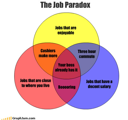 The Job Paradox