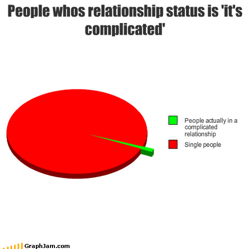 Facebook relationships : explained