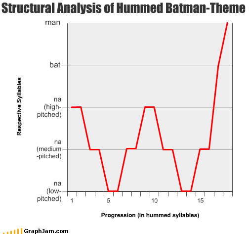 Structural analysis of Batman tune