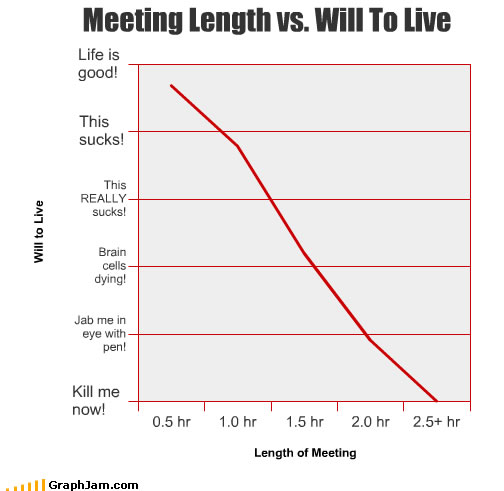 Duration of office meetings v/s life quality