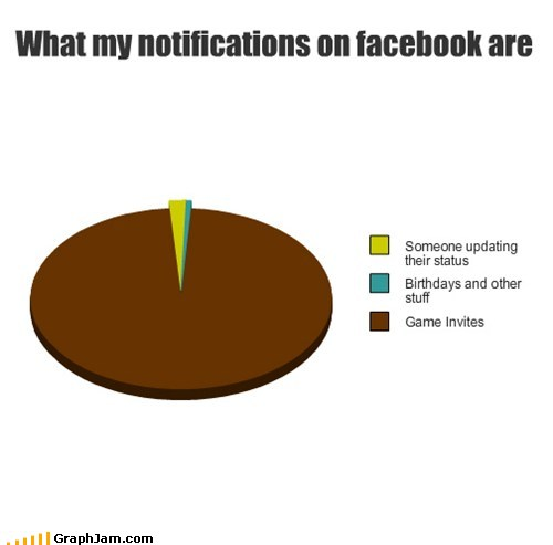 Types of Facebook notifications : funny
