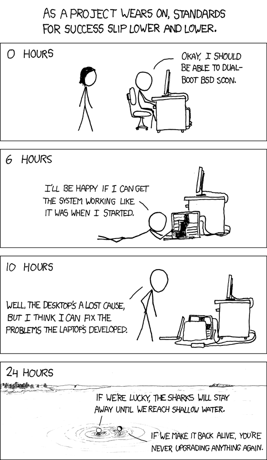 Geek project vs hours