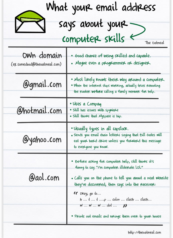 Email Address Vs. Computer Skills