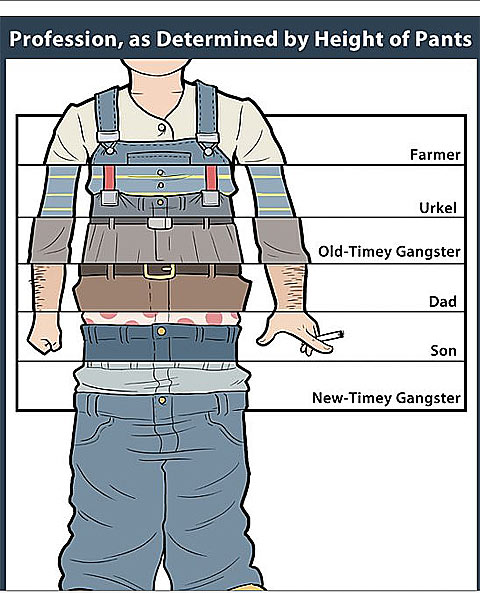 Profession by Height of Pants