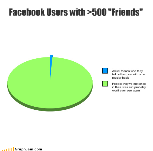 Lot of Facebook friends explained