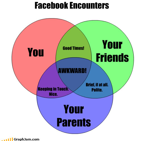 Friends and parents on Facebook explained
