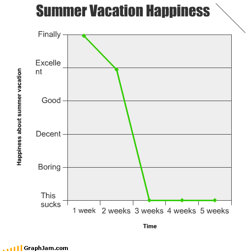 Change in vacation happiness over time