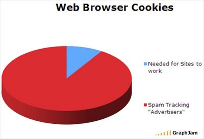 Use of web cookies : explained