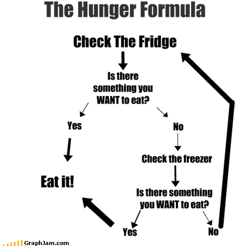 The Hunger Formula : funny