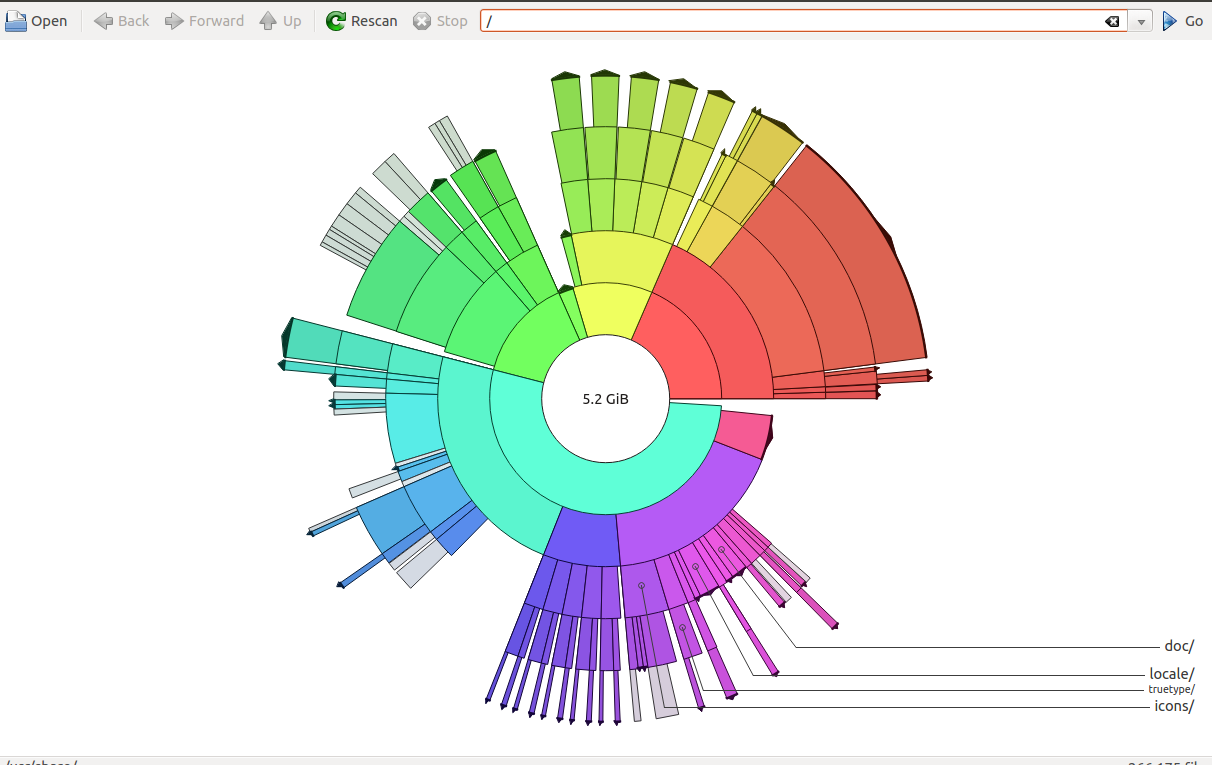 Pie chart of disk structure in Filelight