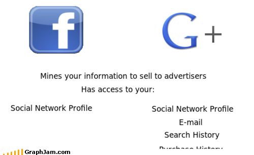 Facebook v/s Google + : Explained