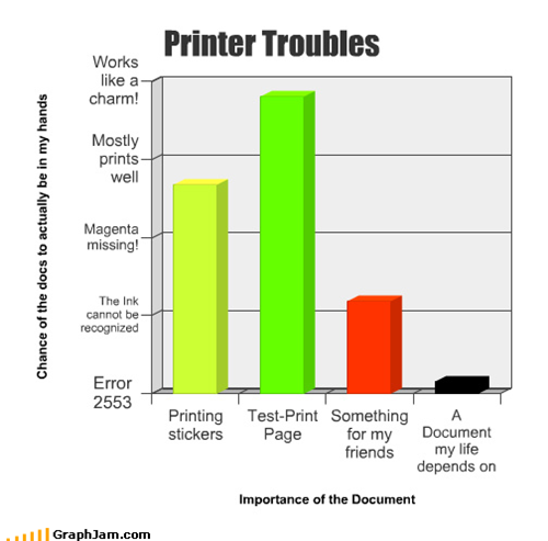 Printer troubles : explained