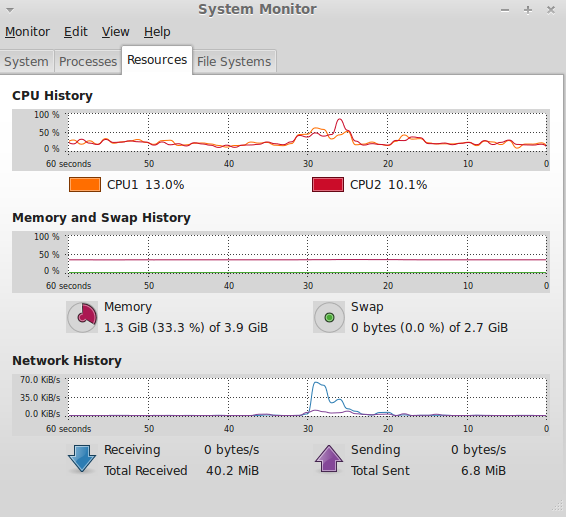How To View CPU And Memory Usage Graphically In Ubuntu