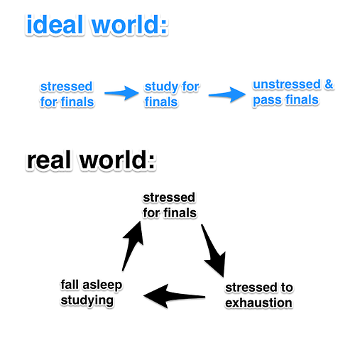 How geeks study : explained