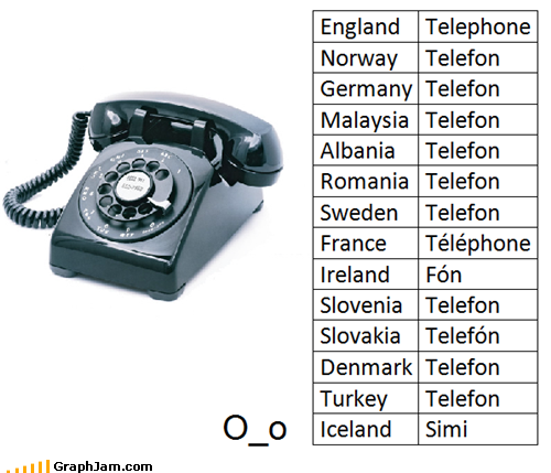 Telephone in different languages