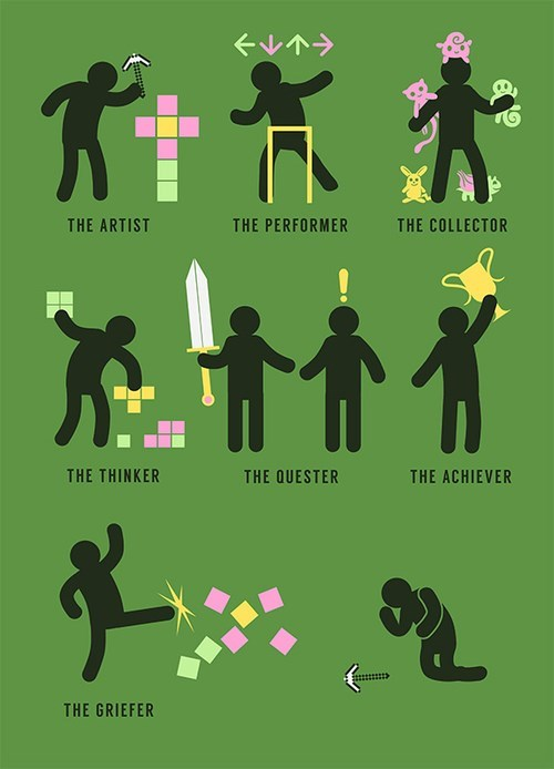 Different gaming geek personalities