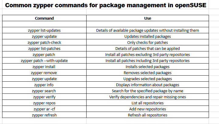 a list of common zypper commands for package management in openSUSE