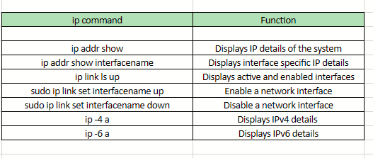 commonly used ip commands in Linux